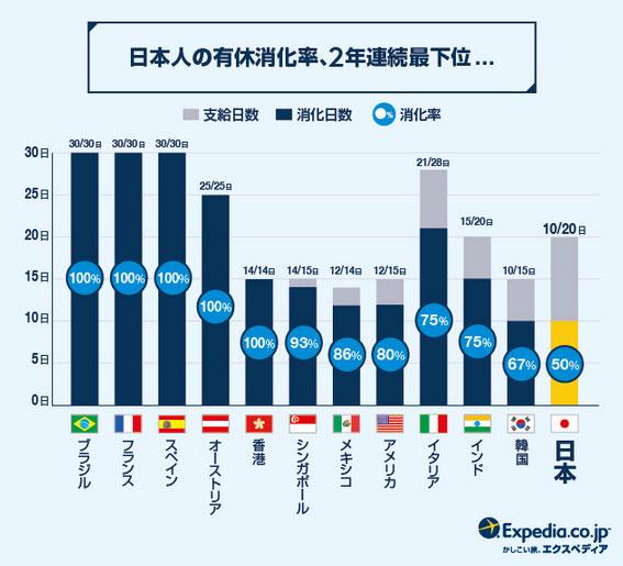 【参考】有給休暇の国際比較調査