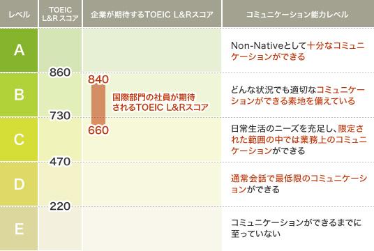 日系企業で求められるTOEICの参考スコア